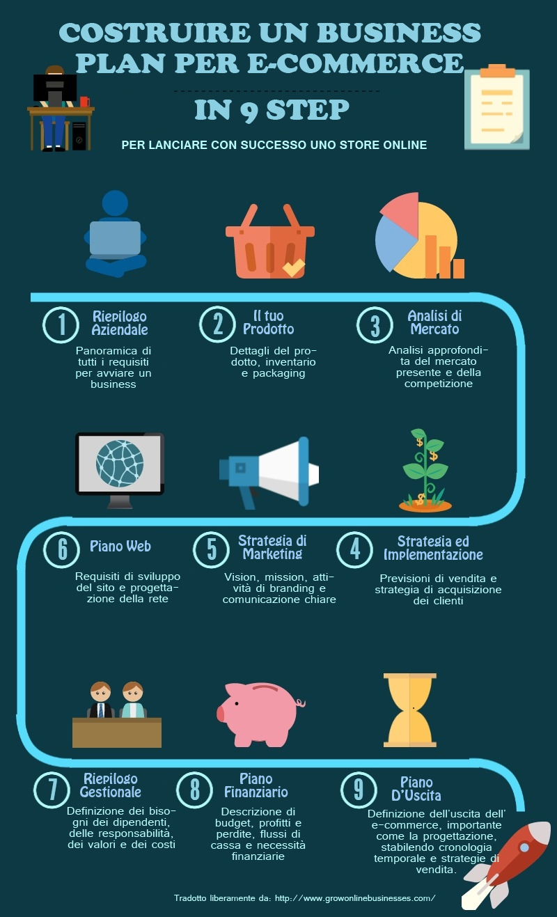 Business plan ecommerce copia